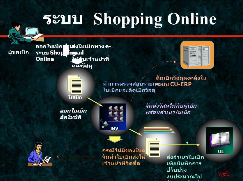 ระบบ Shopping Online ออกใบเบิกผ่าน ระบบ Shopping Online ส่งใบเบิกทาง e- mail ให้กับเจ้าหน้าที่ คลังวัสดุ ออกใบเบิก อัตโนมัติ ใบเบิก จัดส่งวัสดุให้กับผู้เบิก พร้อมสำเนาใบเบิก INV กรณีไม่มีของในคลัง จัดทำใบเบิกส่งให้ เจ้าหน้าที่จัดซื้อ ทำการตรวจสอบรายการ ใบเบิกและตัดเบิกวัสดุ GL ส่งสำเนาใบเบิก เพื่อบันทึกการ ปรับปรุง งบประมาณไป ยังระบบบัญชี แยกประเภท ตัดเบิกวัสดุคงคลังใน ระบบ CU-ERP ผู้ขอเบิก web