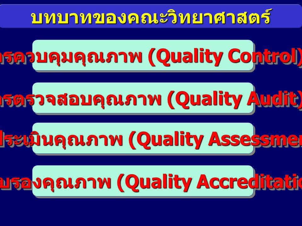 บทบาทของคณะวิทยาศาสตร์ การควบคุมคุณภาพ (Quality Control) การตรวจสอบคุณภาพ (Quality Audit) การประเมินคุณภาพ (Quality Assessment) การรับรองคุณภาพ (Quali