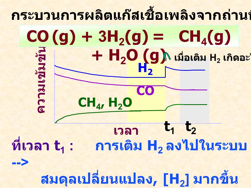 2NO 2 = N 2 O 4 ความเข้มข้น เวลา N2O4N2O4 NO 2 0.021 0.090 ความเข้มข้น เวลา N2O4N2O4 NO 2 0.055 0.643 ความเข้มข้น เวลา N2O4N2O4 NO 2 0.048 0.491 ทดลองเพื่ออะไร