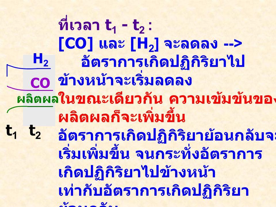 ความเข้มข้น เวลา H2H2 CO CH 4, H 2 O CO (g) + 3H 2 (g)= CH 4 (g) + H 2 O (g) กระบวนการผลิตแก๊สเชื้อเพลิงจากถ่านหิน ที่เวลา t 1 : การเติม H 2 ลงไปในระบบ --> สมดุลเปลี่ยนแปลง, [H 2 ] มากขึ้น ทำให้ อัตราการเกิดปฏิกิริยาข้างหน้า > ย้อนกลับ t 1 t 2 เมื่อเติม H 2 เกิดอะไรขึ้น