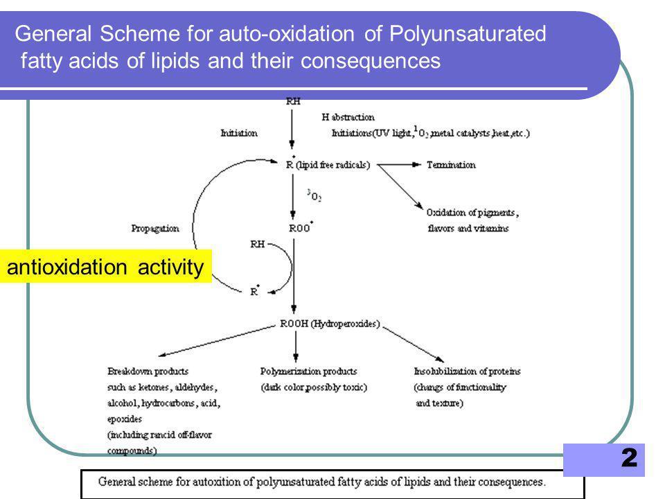 3 •Oxy radical (RO  ) •peroxy radical (ROO  ) และ •lipid radical (R  ) ที่เกิดขึ้นในปฏิกิริยาออโทออกซิเดชัน สารต้านปฏิกิริยาออกซิเดชันสามารถยับยั้งปฏิกิริยาได้โดย การดักจับอนุมูลอิสระ