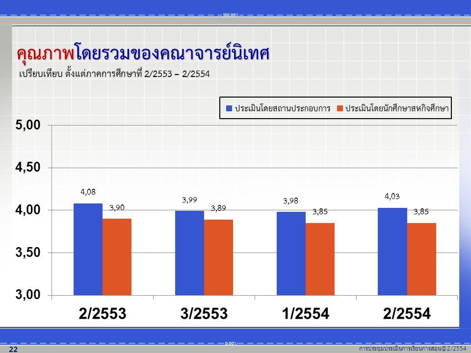 คุณภาพโดยรวมของคณาจารย์นิเทศ เปรียบเทียบ ตั้งแต่ภาคการศึกษาที่ 2/2553 – 2/2554 การประชุมประเมินการเรียนการสอน @2/2554 22