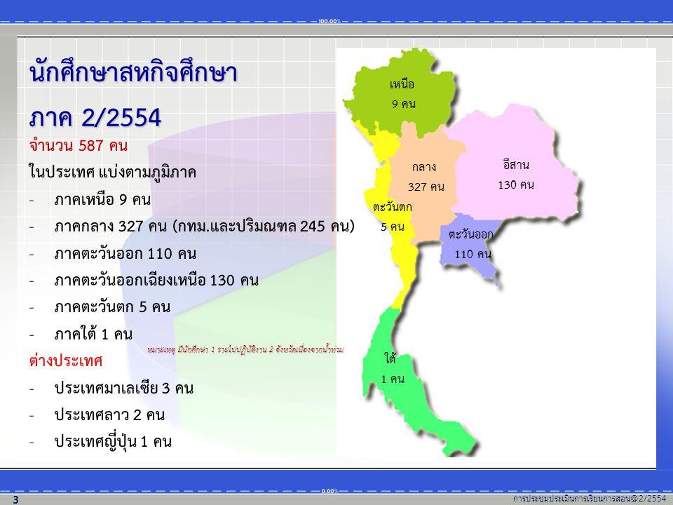 นักศึกษาสหกิจศึกษา ภาค 2/2554 จำนวน 587 คน ในประเทศ แบ่งตามภูมิภาค - ภาคเหนือ 9 คน - ภาคกลาง 327 คน (กทม.และปริมณฑล 245 คน) - ภาคตะวันออก 110 คน - ภาค