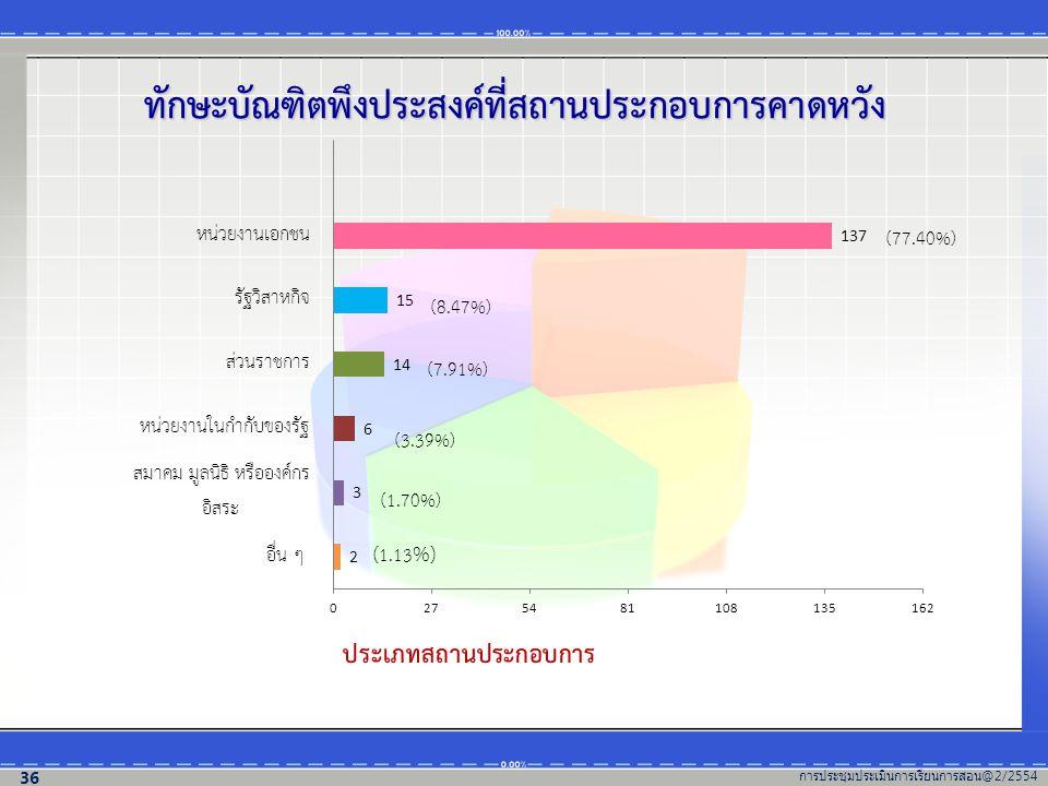 ทักษะบัณฑิตพึงประสงค์ที่สถานประกอบการคาดหวัง (77.40%) (7.91%) (3.39%) (1.70%) ( 1.13 %) ประเภทสถานประกอบการ การประชุมประเมินการเรียนการสอน @2/2554 36