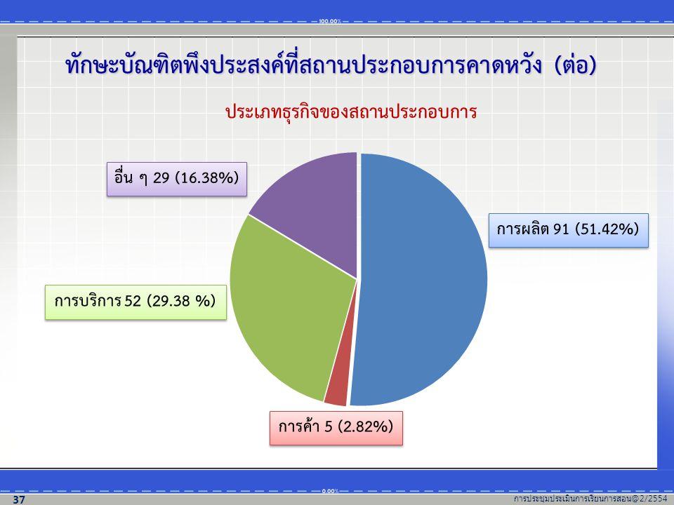 ประเภทธุรกิจของสถานประกอบการ การผลิต 91 (51.42%) การบริการ 52 (29.38 %) การค้า 5 (2.82%) อื่น ๆ 29 (16.38%) ทักษะบัณฑิตพึงประสงค์ที่สถานประกอบการคาดหวัง (ต่อ) การประชุมประเมินการเรียนการสอน @2/2554 37