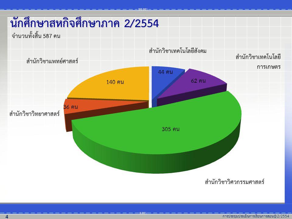 สรุปผลประเมินการปฏิบัติงานของนักศึกษาสหกิจศึกษา โดยพนักงานที่ปรึกษา (เปรียบเทียบตั้งแต่ภาคการศึกษาที่ 2/2553 – 2/2554) จำนวน (คน) 402 129 402 79 4 22 64 184 62 6 8 133 416 86 7 12 20.28 % 63.21 % 12.42 % 0.63 % 3.46 % 19.94 % 57.32 % 19.31 % 1.87 % 1.56 % 17.82 % 65.62 % 13.56 % 1.10 % 1.89 % 154 344 77 4 8 26.24% 58.60 % 13.12 % 0.68 % 1.36% การประชุมประเมินการเรียนการสอน @2/2554 25