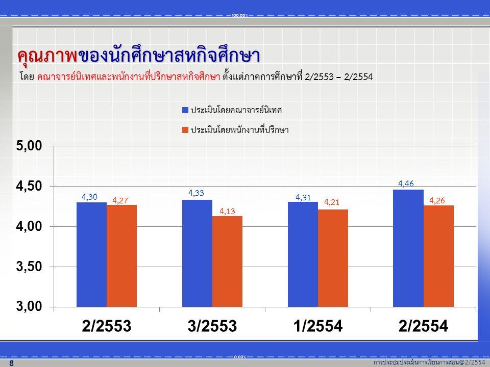 คุณภาพของนักศึกษาสหกิจศึกษา ภาคการศึกษาที่ 2/2554 โดย คณาจารย์นิเทศและพนักงานที่ปรึกษาสหกิจศึกษา (แยกตามสำนักวิชา) (ค่าเฉลี่ย 4.46) การประชุมประเมินการเรียนการสอน @2/2554 9