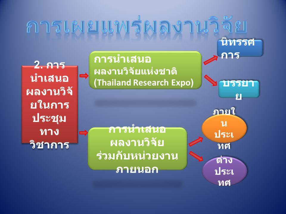 2. การ นำเสนอ ผลงานวิจั ยในการ ประชุม ทาง วิชาการ 2. การ นำเสนอ ผลงานวิจั ยในการ ประชุม ทาง วิชาการ การนำเสนอ ผลงานวิจัยแห่งชาติ (Thailand Research Ex