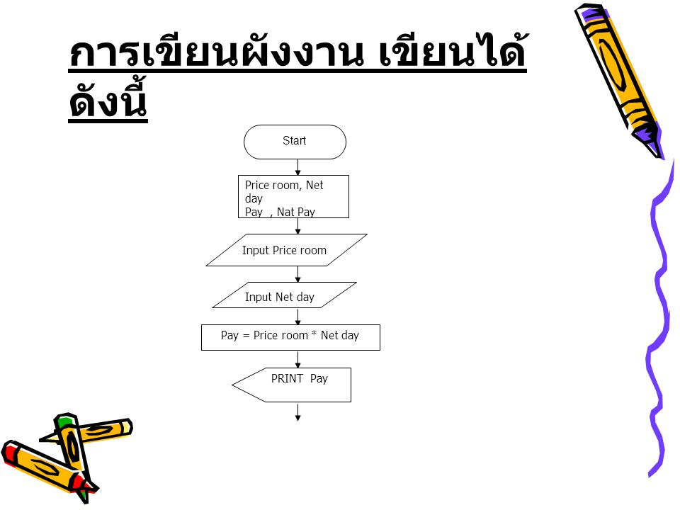 การเขียนผังงาน เขียนได้ ดังนี้ Start Price room, Net day Pay, Nat Pay Input Price room Input Net day Pay = Price room * Net day PRINT Pay