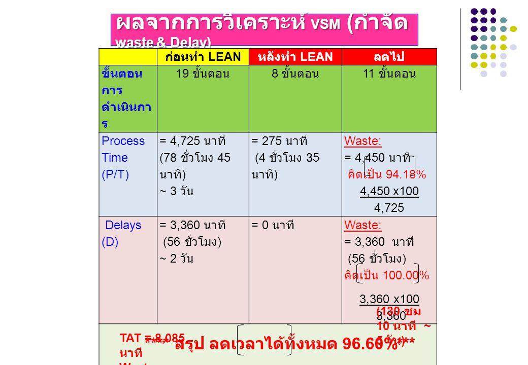 ผลจากการวิเคราะห์ VSM ( กำจัด waste & Delay) ก่อนทำ LEAN หลังทำ LEAN ลดไป ขั้นตอน การ ดำเนินกา ร 19 ขั้นตอน 8 ขั้นตอน 11 ขั้นตอน Process Time (P/T) =