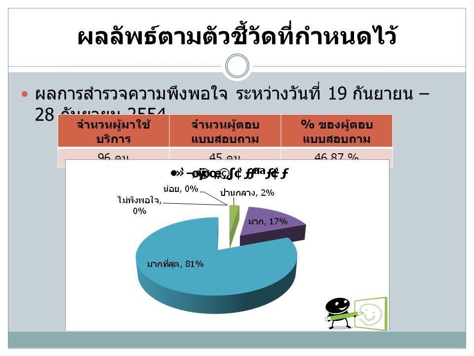 ผลลัพธ์ตามตัวชี้วัดที่กำหนดไว้  ผลการสำรวจความพึงพอใจ ระหว่างวันที่ 19 กันยายน – 28 กันยายน 2554 จำนวนผู้มาใช้ บริการ จำนวนผู้ตอบ แบบสอบถาม % ของผู้ต