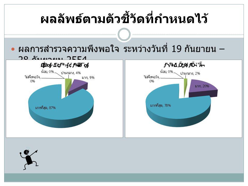 ผลลัพธ์ตามตัวชี้วัดที่กำหนดไว้  ผลการสำรวจความพึงพอใจ ระหว่างวันที่ 19 กันยายน – 28 กันยายน 2554