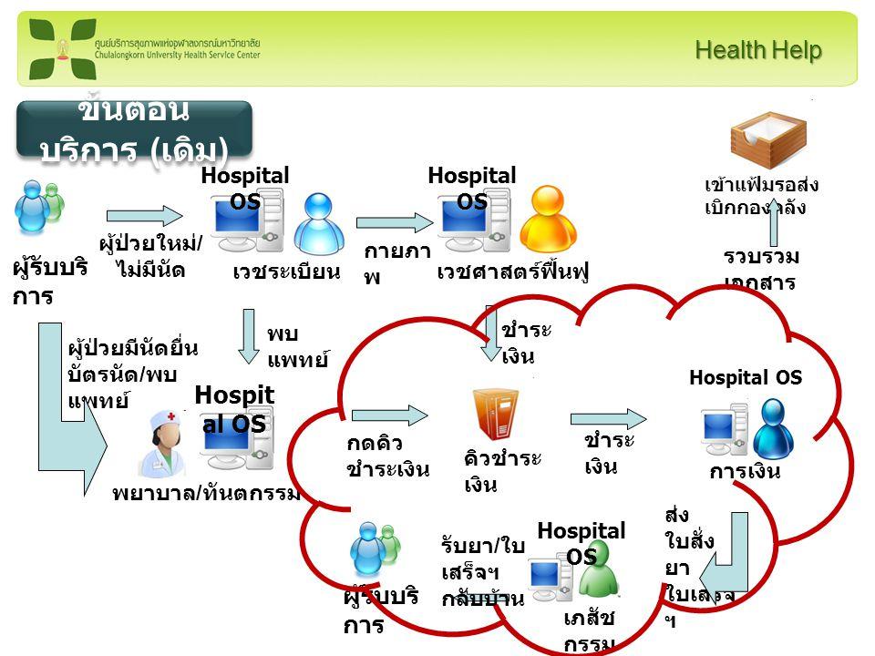 Health Help วิเคราะห์ปัญหา