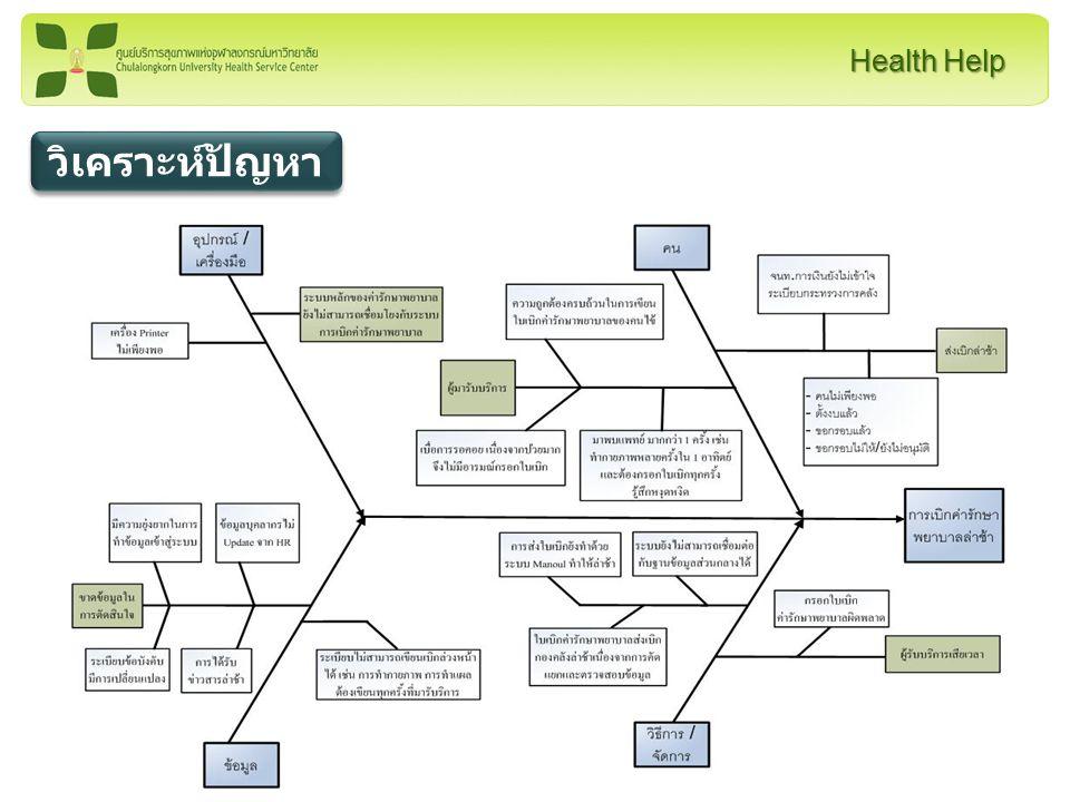 Health Help 4.000 4.200 4.400 4.600 4.800 5.000 ผลการ ประเมิน