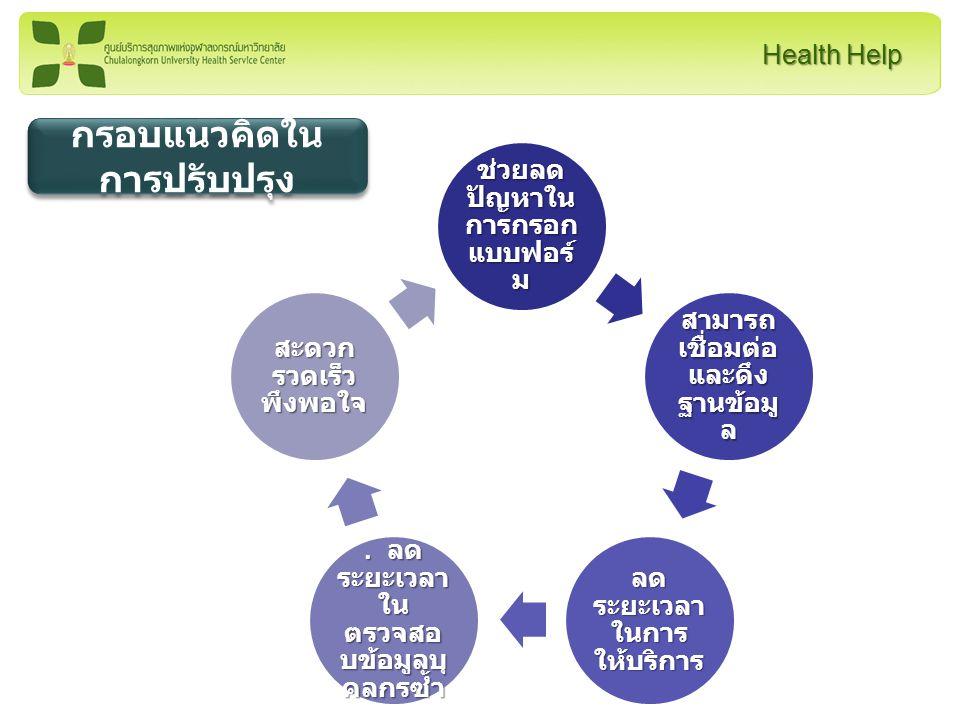 Health Help วัตถุประสงค์ • เพิ่มความสะดวกรวดเร็ว และ ถูกต้องในการเบิก สวัสดิการรักษาพยาบาล ของ บุคลากรจุฬาฯ • เพิ่มความรวดเร็วในการ ตรวจสอบก่อนส่งเบิก • รับเงินเร็วขึ้น • เพิ่มความสะดวกรวดเร็ว และ ถูกต้องในการเบิก สวัสดิการรักษาพยาบาล ของ บุคลากรจุฬาฯ • เพิ่มความรวดเร็วในการ ตรวจสอบก่อนส่งเบิก • รับเงินเร็วขึ้น