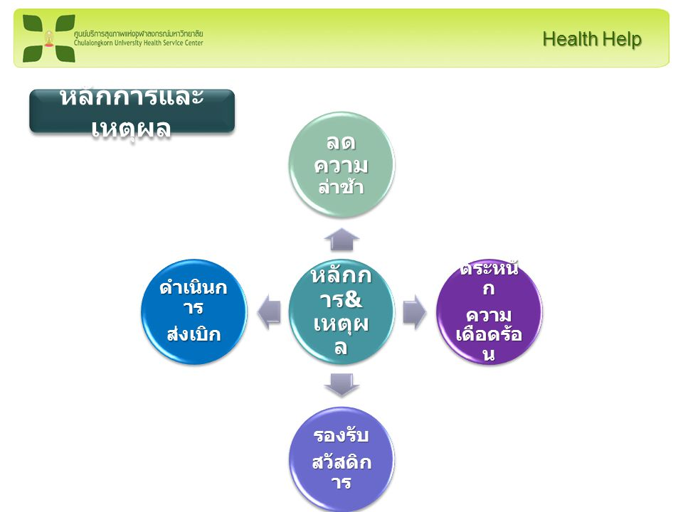 Health Help PlanDo CheckAct • หารือ • เห็นพ้อง • สื่อสาร • จัด กระบวนงา น • จัดเก็บข้อมูล • วิเคราะห์ • พัฒนา • ทดสอบ • ข้อมูลบุคลากร • ข้อมูลรหัสโรค (ICD 10) • แบบกรอก • ส่งเบิก • ปรับปรุง ฐานข้อมูลให้ เป็นปัจจุบัน • ปรับปรุง กระบวนงาน วงจรการพัฒนา คุณภาพ (PDCA)