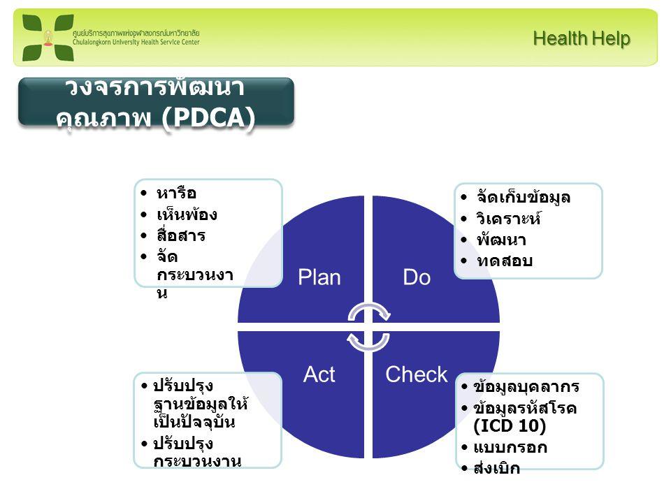 Health Help จัดเก็บ ข้อมูล • ผู้มีสิทธิ • ครอบค รัว วิเคราะ ห์ • เปรียบเทีย บ • ลด ระยะเวลา พัฒนา • ระบบ • กระบว นการ ขั้นตอน ดำเนินงาน