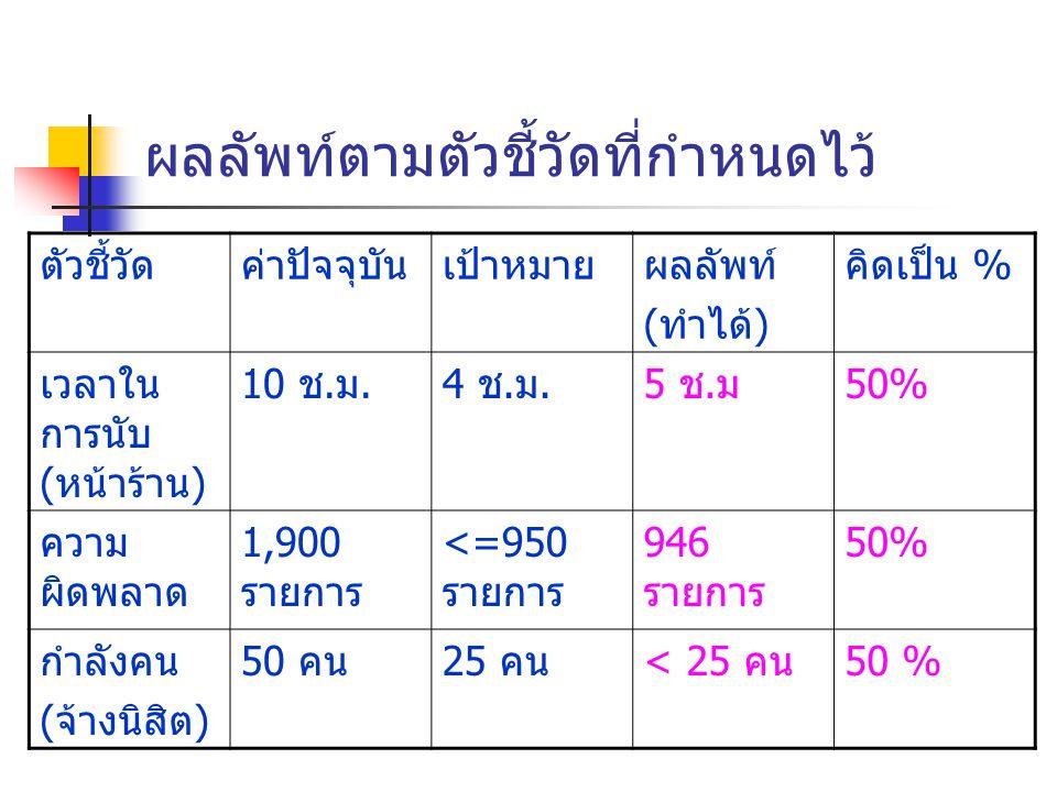 ผลลัพท์ตามตัวชี้วัดที่กำหนดไว้ ตัวชี้วัดค่าปัจจุบันเป้าหมายผลลัพท์ (ทำได้) คิดเป็น % เวลาใน การนับ (หน้าร้าน) 10 ช.ม.4 ช.ม.5 ช.ม50% ความ ผิดพลาด 1,900 รายการ <=950 รายการ 946 รายการ 50% กำลังคน (จ้างนิสิต) 50 คน25 คน< 25 คน50 %