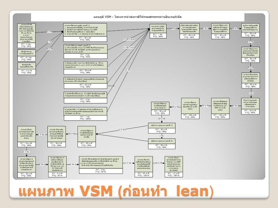 แผนภาพ VSM ( ก่อนทำ lean)
