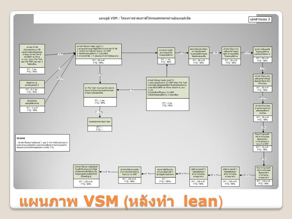 แผนภาพ VSM ( หลังทำ lean)