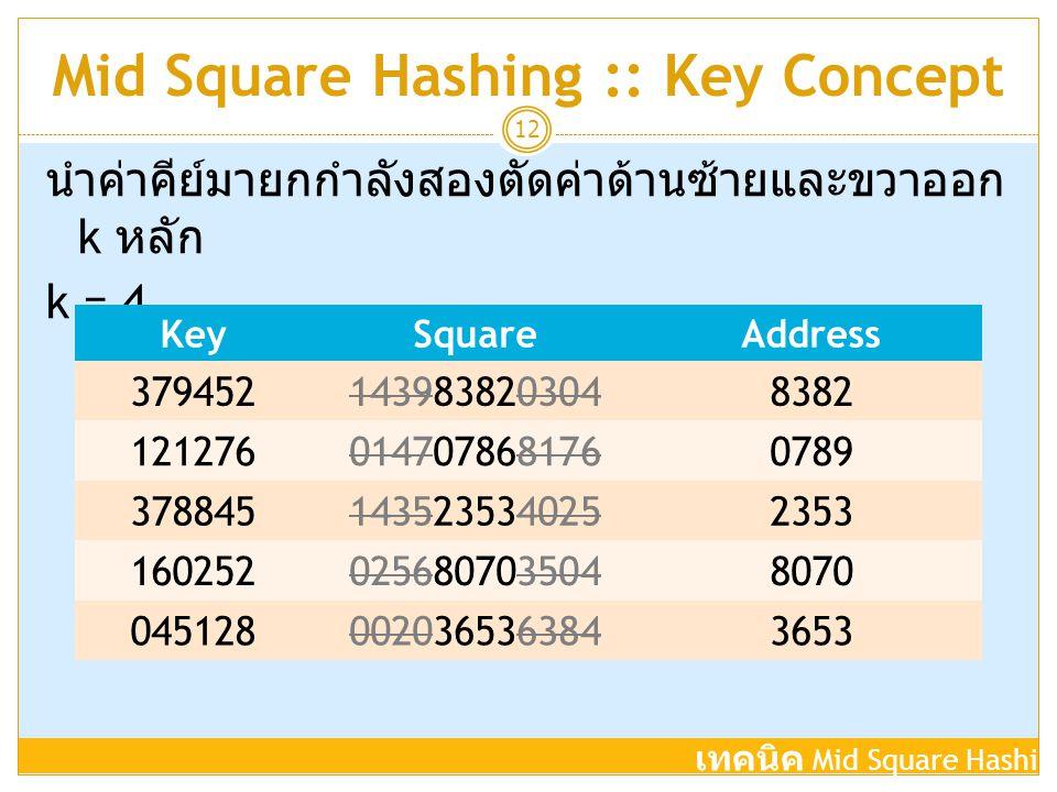 Mid Square Hashing :: Key Concept 12 นำค่าคีย์มายกกำลังสองตัดค่าด้านซ้ายและขวาออก k หลัก k = 4 เทคนิค Mid Square Hashing KeySquareAddress 379452143983