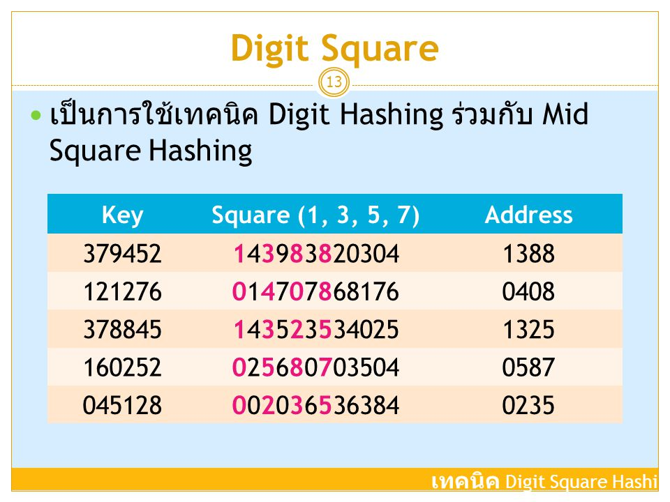 Digit Square 13  เป็นการใช้เทคนิค Digit Hashing ร่วมกับ Mid Square Hashing KeySquare (1, 3, 5, 7)Address 3794521439838203041388 121276014707868176040