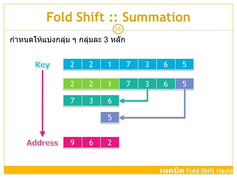 Fold Shift :: Summation 16 2 2 2 2 1 1 7 7 3 3 6 6 5 5 2 2 2 2 1 1 7 7 3 3 6 6 5 5 7 7 3 3 6 6 5 5 9 9 6 6 2 2 กำหนดให้แบ่งกลุ่ม ๆ กลุ่มละ 3 หลัก เทคน