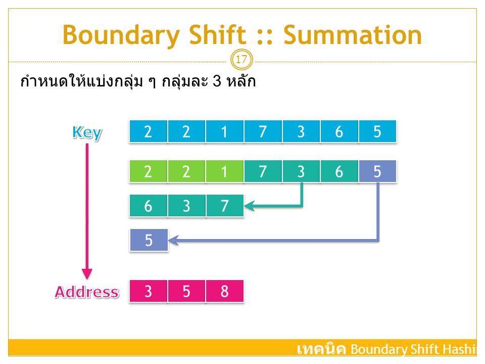 Boundary Shift :: Summation 17 2 2 2 2 1 1 7 7 3 3 6 6 5 5 2 2 2 2 1 1 7 7 3 3 6 6 5 5 6 6 3 3 7 7 5 5 3 3 5 5 8 8 กำหนดให้แบ่งกลุ่ม ๆ กลุ่มละ 3 หลัก