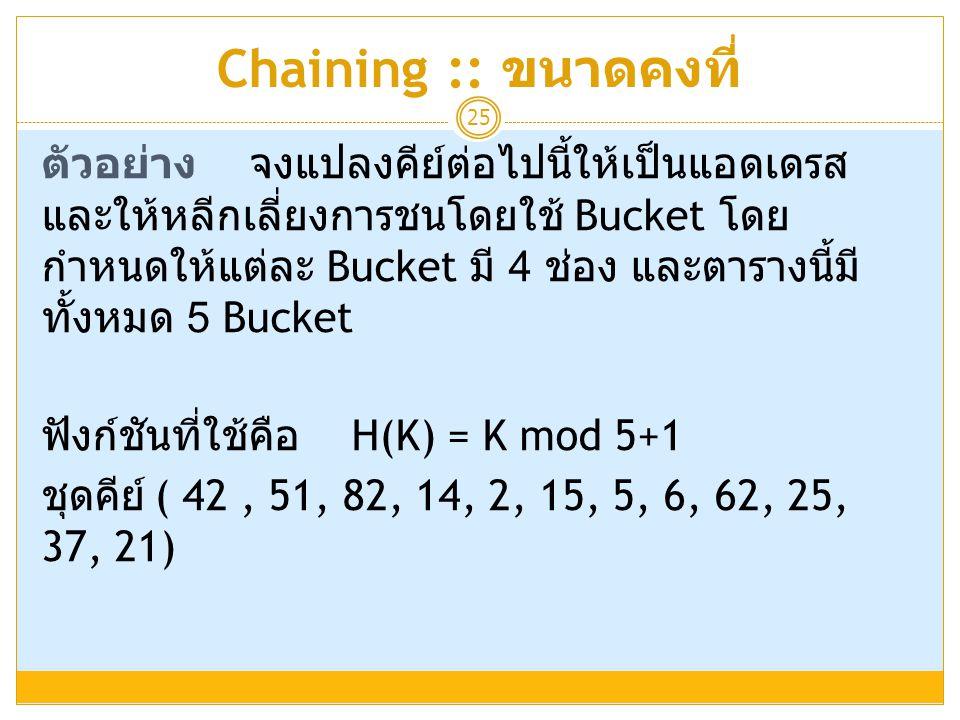 Chaining :: ขนาดคงที่ 25 ตัวอย่างจงแปลงคีย์ต่อไปนี้ให้เป็นแอดเดรส และให้หลีกเลี่ยงการชนโดยใช้ Bucket โดย กำหนดให้แต่ละ Bucket มี 4 ช่อง และตารางนี้มี