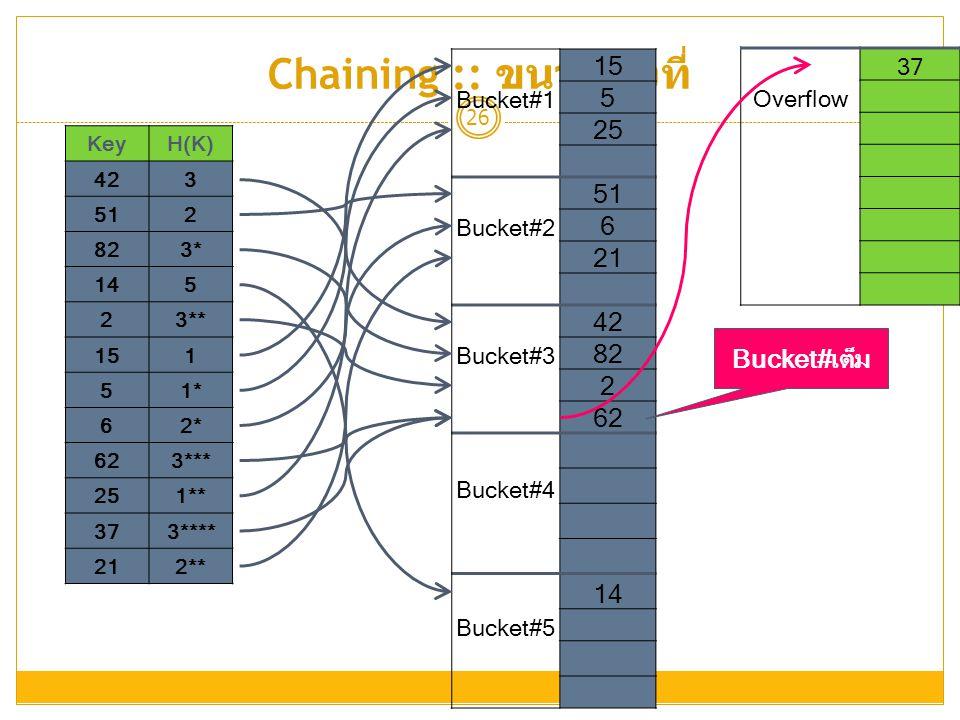 Chaining :: ขนาดคงที่ 26 KeyH(K) 423 512 823* 145 23** 151 51* 62* 623*** 251** 373**** 212** 37 Overflow 15 Bucket#1 5 25 51 Bucket#2 6 21 42 Bucket#