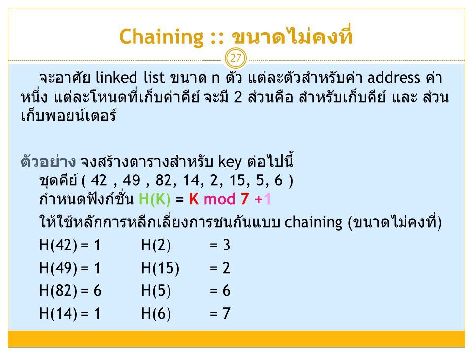 Chaining :: ขนาดไม่คงที่ 27 จะอาศัย linked list ขนาด n ตัว แต่ละตัวสำหรับค่า address ค่า หนึ่ง แต่ละโหนดที่เก็บค่าคีย์ จะมี 2 ส่วนคือ สำหรับเก็บคีย์ แ