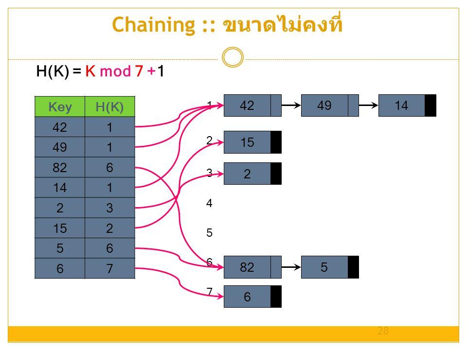Chaining :: ขนาดไม่คงที่ KeyH(K) 421 491 826 141 23 152 56 67 28 4249141528265 1 2 3 4 5 6 7 H(K) = K mod 7 +1