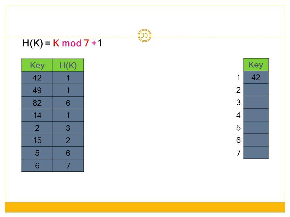 30 KeyH(K) 421 491 826 141 23 152 56 67 H(K) = K mod 7 +1 Key 142 2 3 4 5 6 7