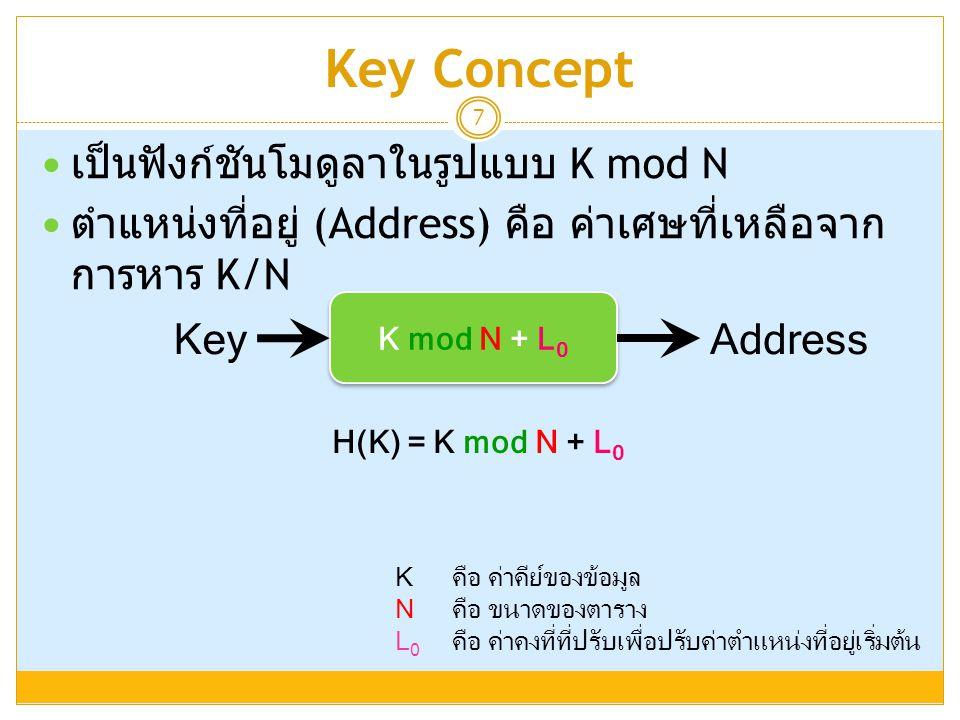 Key Concept 7  เป็นฟังก์ชันโมดูลาในรูปแบบ K mod N  ตำแหน่งที่อยู่ (Address) คือ ค่าเศษที่เหลือจาก การหาร K/N K คือ ค่าคีย์ของข้อมูล Nคือ ขนาดของตารา