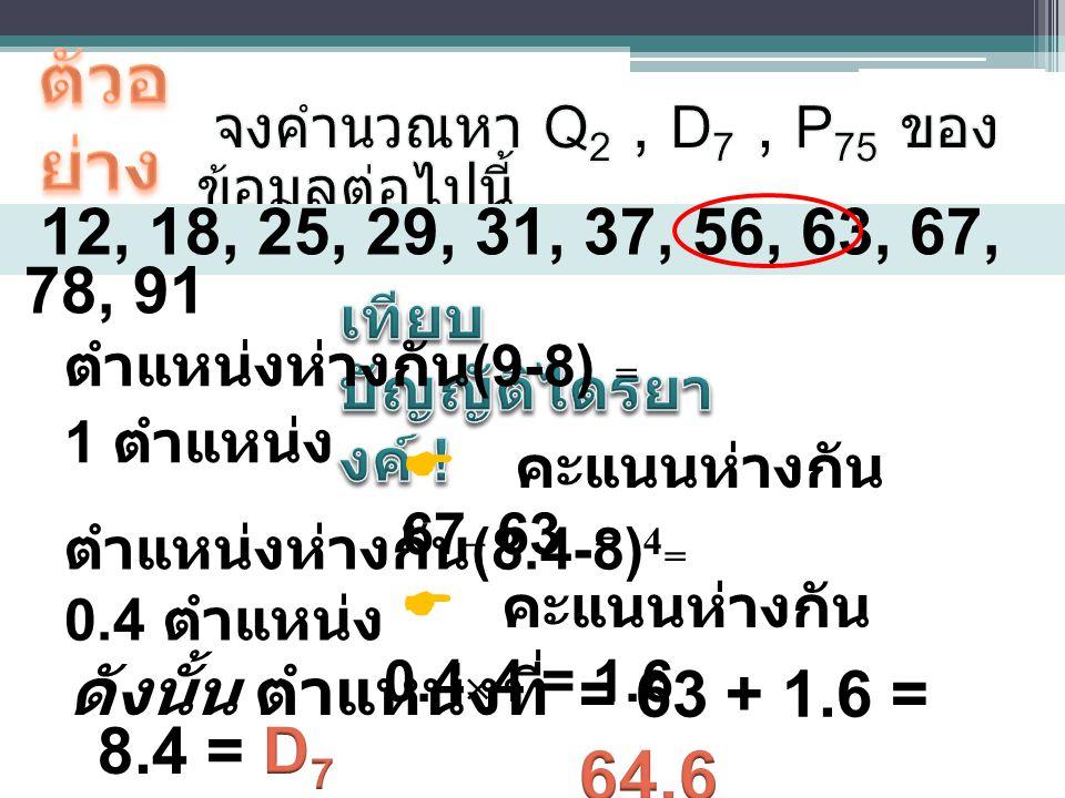 12, 18, 25, 29, 31, 37, 56, 63, 67, 78, 91 ตำแหน่งห่างกัน (9-8) = 1 ตำแหน่ง ตำแหน่งห่างกัน (8.4-8) = 0.4 ตำแหน่ง  คะแนนห่างกัน 0.4  4 = 1.6  คะแนนห