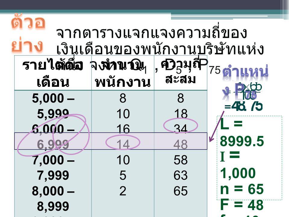 รายได้ต่อ เดือน จำนวน พนักงาน ความถี่ สะสม 5,000 – 5,999 6,000 – 6,999 7,000 – 7,999 8,000 – 8,999 9,000 – 9,999 10,000 – 10,999 11,000 – 11,999 8 10