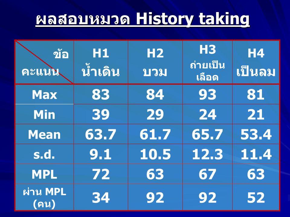 ผลสอบหมวด History taking ข้อ คะแนน H1 น้ำเดิน H2 บวม H3 ถ่ายเป็น เลือด H4 เป็นลม Max 83849381 Min 39292421 Mean 63.761.765.753.4 s.d.