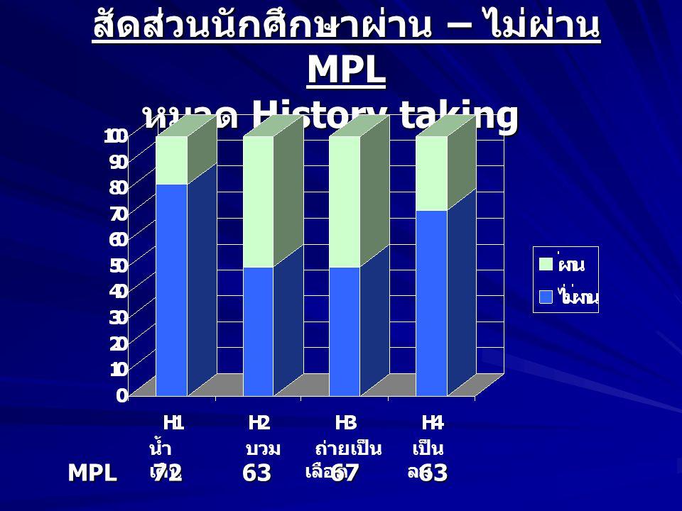 สัดส่วนนักศึกษาผ่าน – ไม่ผ่าน MPL หมวด History taking น้ำ เดิน บวม ถ่ายเป็น เลือด เป็น ลมMPL72636763
