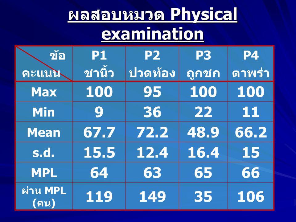 ผลสอบหมวด Physical examination ข้อ คะแนน P1 ชานิ้ว P2 ปวดท้อง P3 ถูกชก P4 ตาพร่า Max 10095100 Min 9362211 Mean 67.772.248.966.2 s.d.