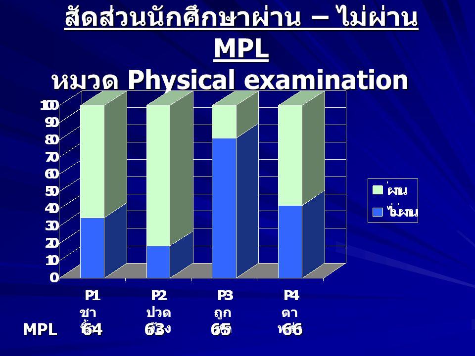 สัดส่วนนักศึกษาผ่าน – ไม่ผ่าน MPL หมวด Physical examination ชา นิ้ว ปวด ท้อง ถูก ชก ตา พร่าMPL6463 65 65 66 66