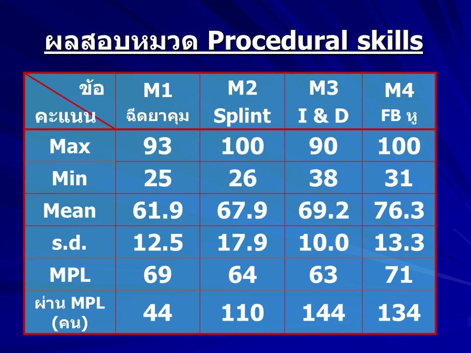 ผลสอบหมวด Procedural skills ข้อ คะแนน M1 ฉีดยาคุม M2 Splint M3 I & D M4 FB หู Max 9310090100 Min 25263831 Mean 61.967.969.276.3 s.d.