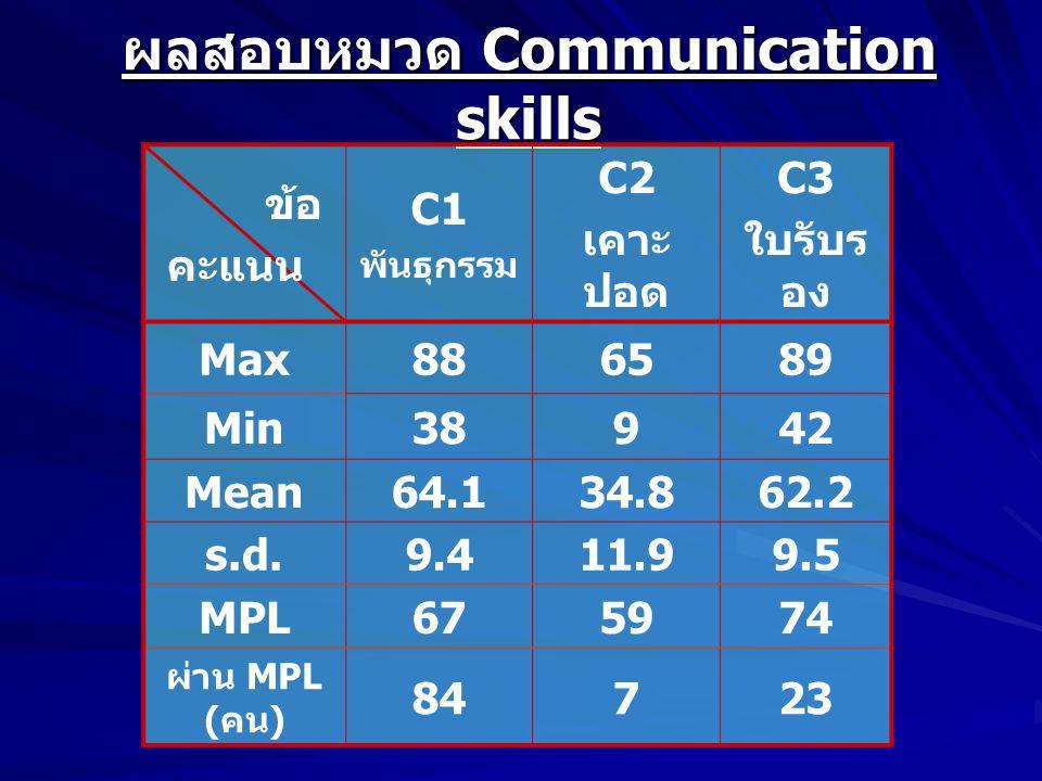 ผลสอบหมวด Communication skills ข้อ คะแนน C1 พันธุกรรม C2 เคาะ ปอด C3 ใบรับร อง Max886589 Min38942 Mean64.134.862.2 s.d.9.411.99.5 MPL675974 ผ่าน MPL ( คน ) 84723