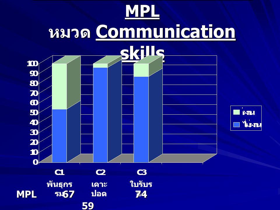 สัดส่วนนักศึกษาผ่าน – ไม่ผ่าน MPL หมวด Communication skills พันธุกร รม เคาะ ปอด ใบรับร องMPL 67 67 59 59 74 74
