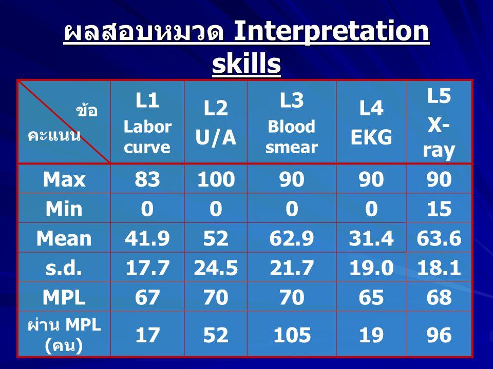 ผลสอบหมวด Interpretation skills ข้อ คะแนน L1 Labor curve L2 U/A L3 Blood smear L4 EKG L5 X- ray Max8310090 Min000015 Mean41.95262.931.463.6 s.d.17.724.521.719.018.1 MPL6770 6568 ผ่าน MPL ( คน ) 17521051996