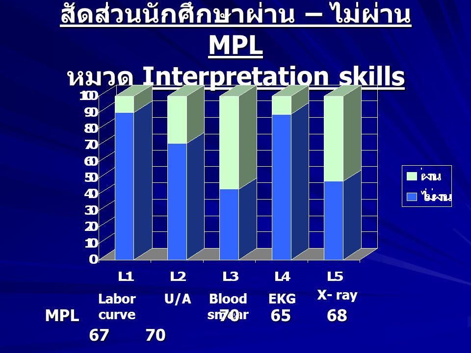 สัดส่วนนักศึกษาผ่าน – ไม่ผ่าน MPL หมวด Interpretation skills Labor curve U/ABlood smear EKG X- rayMPL 67 67 70 70 6568