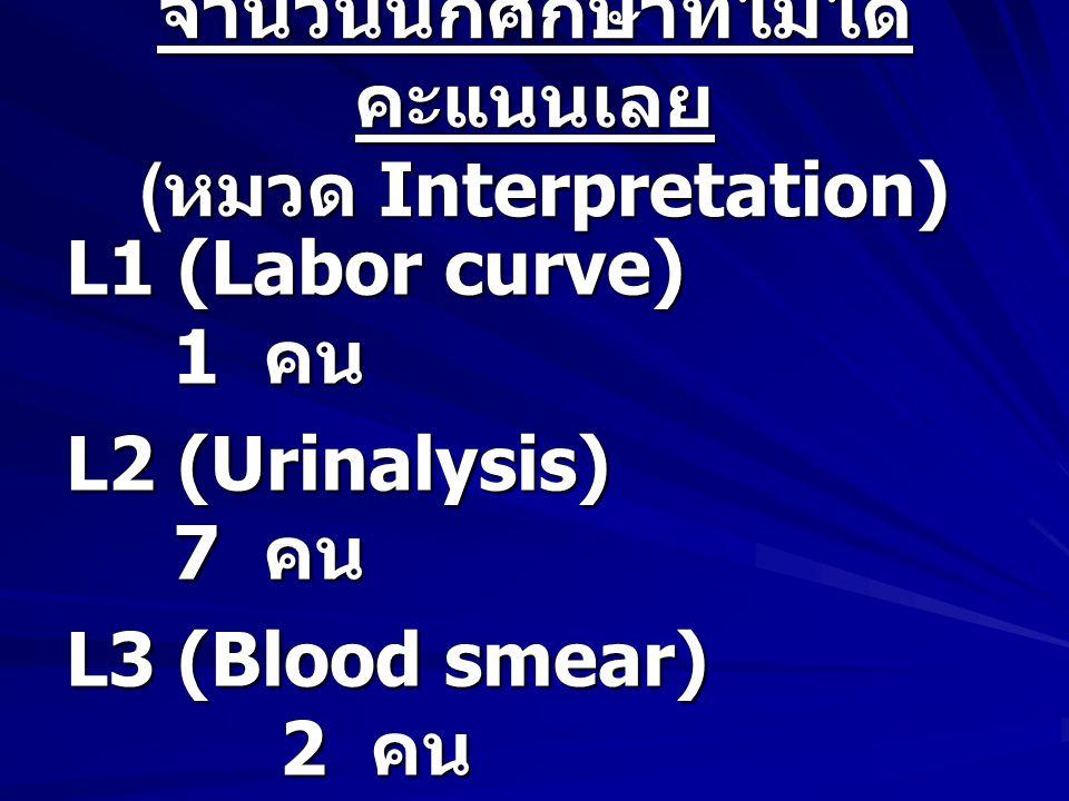 จำนวนนักศึกษาที่ไม่ได้ คะแนนเลย ( หมวด Interpretation) L1 (Labor curve) 1 คน L2 (Urinalysis) 7 คน L3 (Blood smear) 2 คน L4 (EKG) 1 คน
