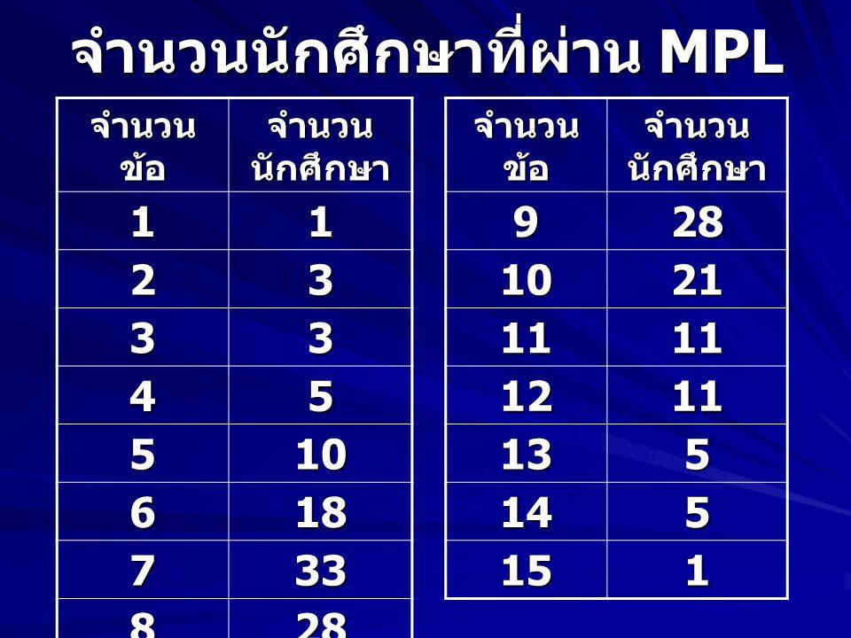 จำนวนนักศึกษาที่ผ่าน MPL จำนวน ข้อ จำนวน นักศึกษา 11 23 33 45 510 618 733 828 จำนวน ข้อ จำนวน นักศึกษา 928 1021 1111 1211 135 145 151