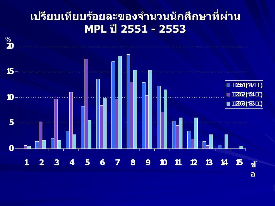 เปรียบเทียบร้อยละของจำนวนนักศึกษาที่ผ่าน MPL ปี 2551 - 2553 ข้ อ %