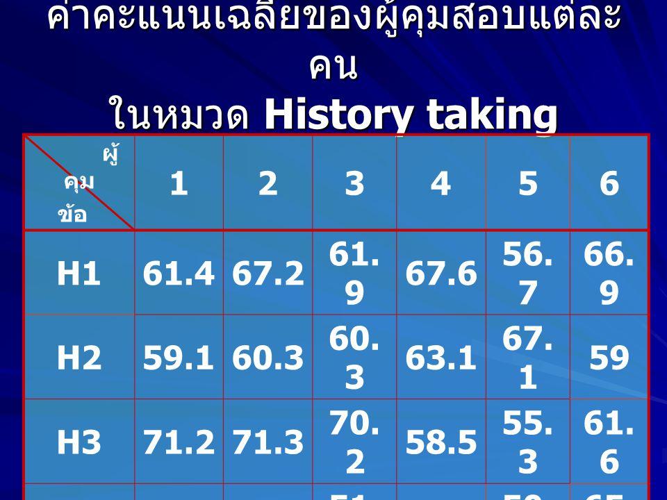 ค่าคะแนนเฉลี่ยของผู้คุมสอบแต่ละ คน ในหมวด History taking ผู้ คุม ข้อ 123456 H161.467.2 61.