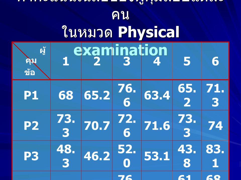 ค่าคะแนนเฉลี่ยของผู้คุมสอบแต่ละ คน ในหมวด Physical examination ผู้ คุม ข้อ 123456 P16865.2 76.